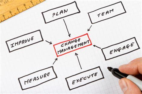 change managementcontemporary strategic management