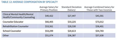 acas  counselor compensation study reports varied