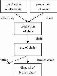 A Simplified Flow Diagram For The Life Cycle Of A Chair
