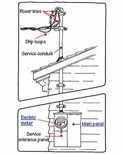 home electrical service With how to measure amps electrical service circuit or individual device