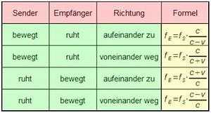 Streckenlänge Berechnen : 1415 unterricht physik 11ph2e schwingungen und wellen ~ Themetempest.com Abrechnung