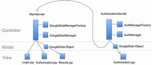 Google Analytics On App Engine In Java