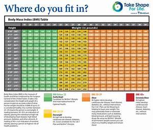 Ideal Weight: Bmi Ideal Weight Chart