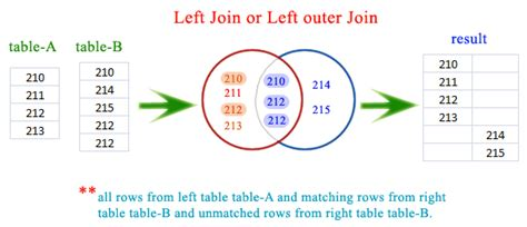 join two tables in r sqlite left join or left outer join w3resource