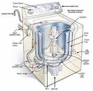 Come scegliere una lavatrice? GuidaAcquisti net