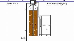 How Does A Water Softener Work  101 For Dummies   System