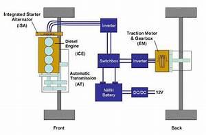 Study Power Management Of Hybrid Electric Vehicle Using