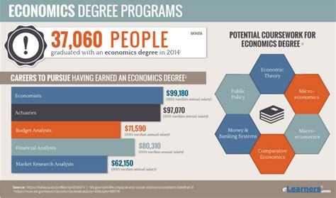 economics degree programs  economics degrees