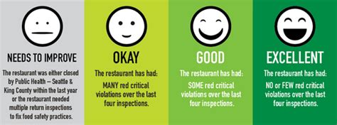 Safety Ratings by New Faces Of Food Safety