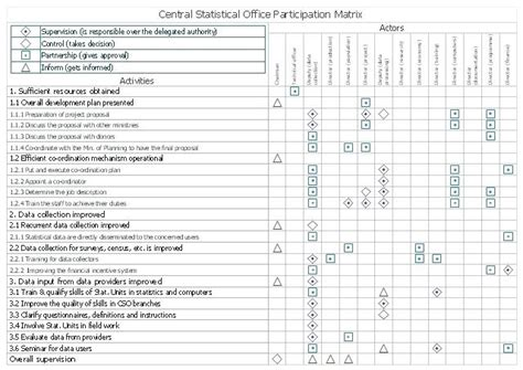 delegated authority matrix template erieairfair