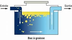 Bac A Graisse : assainissement des eaux us es homeserve conseils ~ Edinachiropracticcenter.com Idées de Décoration
