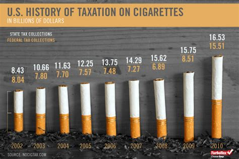 history  taxation  cigarettes