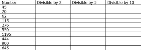 divisibility rules      tutorialspoint