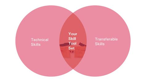 Technical Skillbuilding Opportunities At Osu  Buckeye Onpace