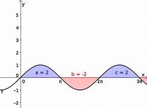 Integration Berechnen : integral mathe artikel ~ Themetempest.com Abrechnung