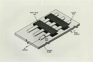 Basic Memory Element Diagram