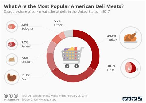 Chart What Are The Most Popular American Deli Meats. Rustic Kitchen Cart. Small Kitchen Makeover Ideas. Built In Grills For Outdoor Kitchens. Kitchen Paintings. Oak Kitchen Cart. Kitchen Cabinet Price. Reclaimed Wood Kitchen Tables. The Honest Kitchen Embark