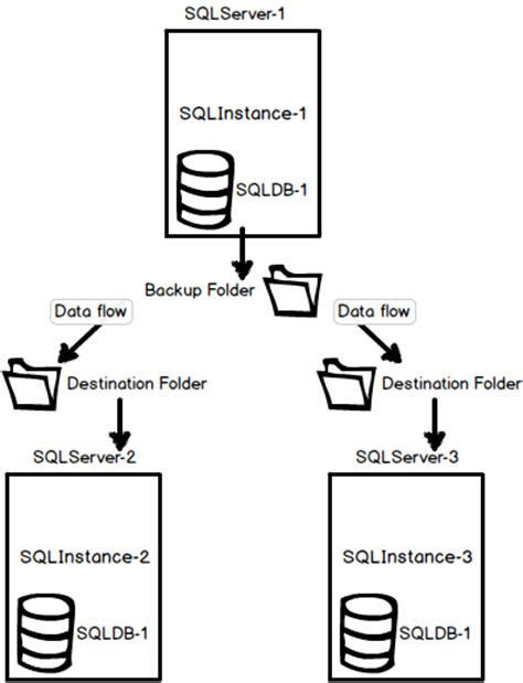 Sql Server Resume Log Shipping by What Is Sql Server Log Shipping