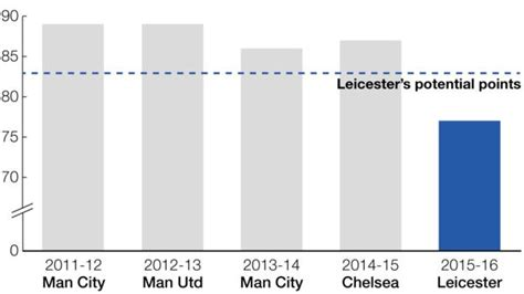 Leicester City: Facts & figures behind Premier League ...