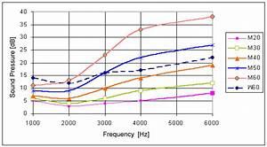 Sound Decibel Chart Absolute Threshold Of Hearing Wikipedia