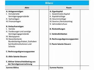 Bilanz Rechnung : jetzt testen doppelte buchf hrung vs einfache buchf hrung debitoor ~ Themetempest.com Abrechnung
