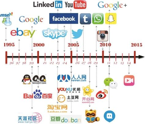 The History of Social Media how Facebook IG LinkedIn