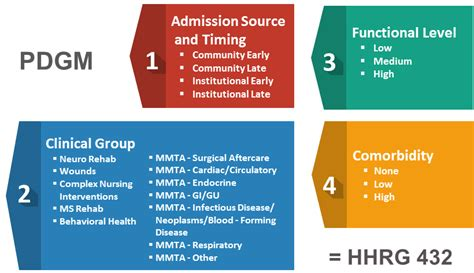 pdgm impact health tool patient driven groupings oasis under fazzi cms agency revenue simplified accuracy coding documentation important even encouraged
