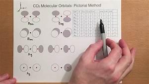 Molecular Orbitals For Carbon Dioxide Part 1