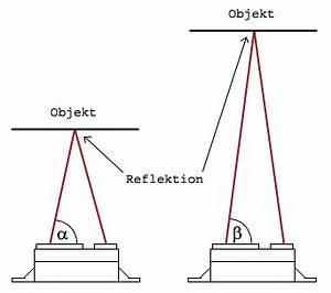 Laser Entfernungsmesser Funktion : kreatives infrarot entfernungsmesser ~ A.2002-acura-tl-radio.info Haus und Dekorationen
