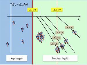 Nucleon Interactions Key To Quantum Phase Transition