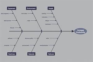 Fishbone Diagram  U2014 Increase In Productivity
