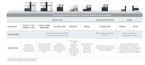 illumina sequencing cost illumina ilmn 2014 annual report
