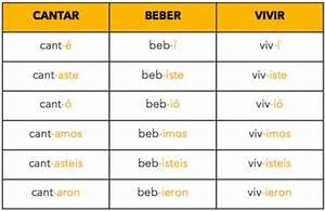 Spanish Preterite Verbs Table Brokeasshome Com