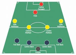 Soccer  Football  Formation