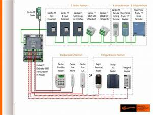 Access Control Systems And The Web