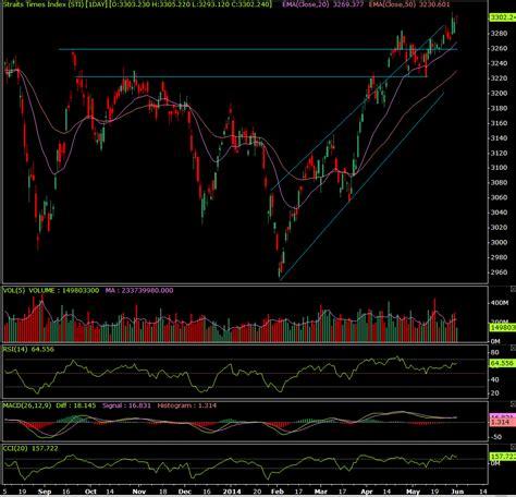 Sti Candele by Stock Picks Singapore Malaysia Technical Analysis