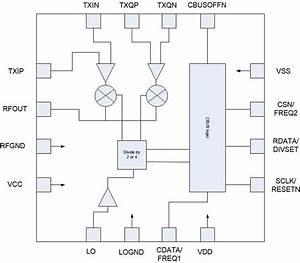 Cmx971 - Rf Quadrature Modulator