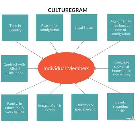 culturagram   essential tool  social workers