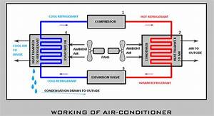How Air Conditioner Works  Ac Working Principle Explained