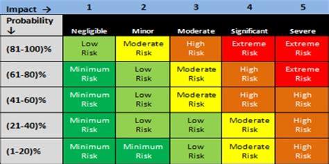 risk matrix assignment point