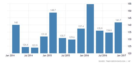 hong kong labour costs   data chart calendar forecast
