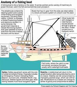 Trawler Diagram