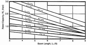 Lifting Boom  Davits Application And Design Equations And