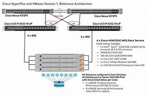 Cisco Hyperflex M5 All-flash Hyperconverged System With Up To 600 Vmware Horizon 7 Users