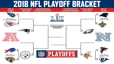 2018 Nfl Playoff Predictions