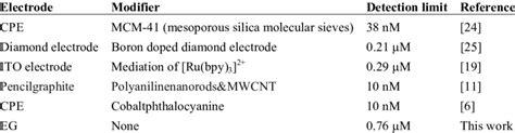 shows  detection limits  bpa obtained    electrodes  scientific