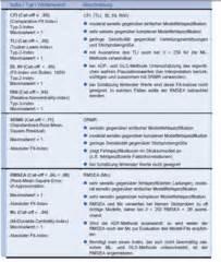 Sensitivität Berechnen : grundlagen der testkonstruktion 6a flashcards quizlet ~ Themetempest.com Abrechnung