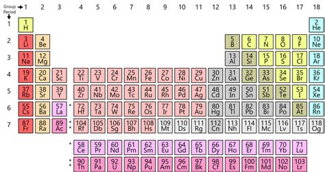 Simple Periodic Table Chart-en.svg