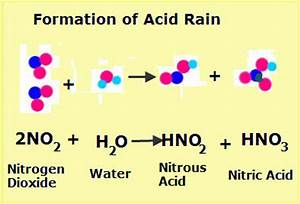 The Formation of Acid Rain | VanCleave's Science Fun
