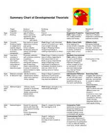 Child Development Theories Chart